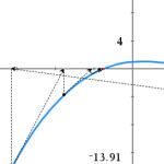 Newtoninmenetelma
