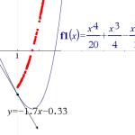 derivaattafunktio